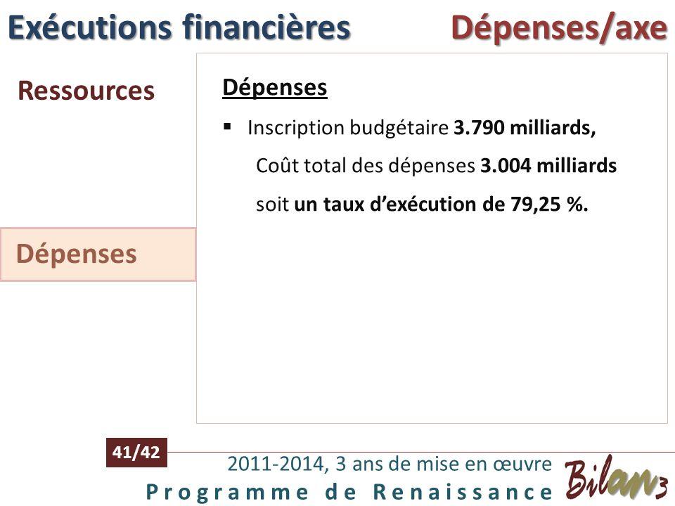 Exécutions financières Dépenses/axe