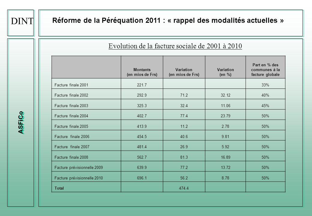 DINT Réforme de la Péréquation 2011 : « rappel des modalités actuelles » ASFiCo. Evolution de la facture sociale de 2001 à 2010.
