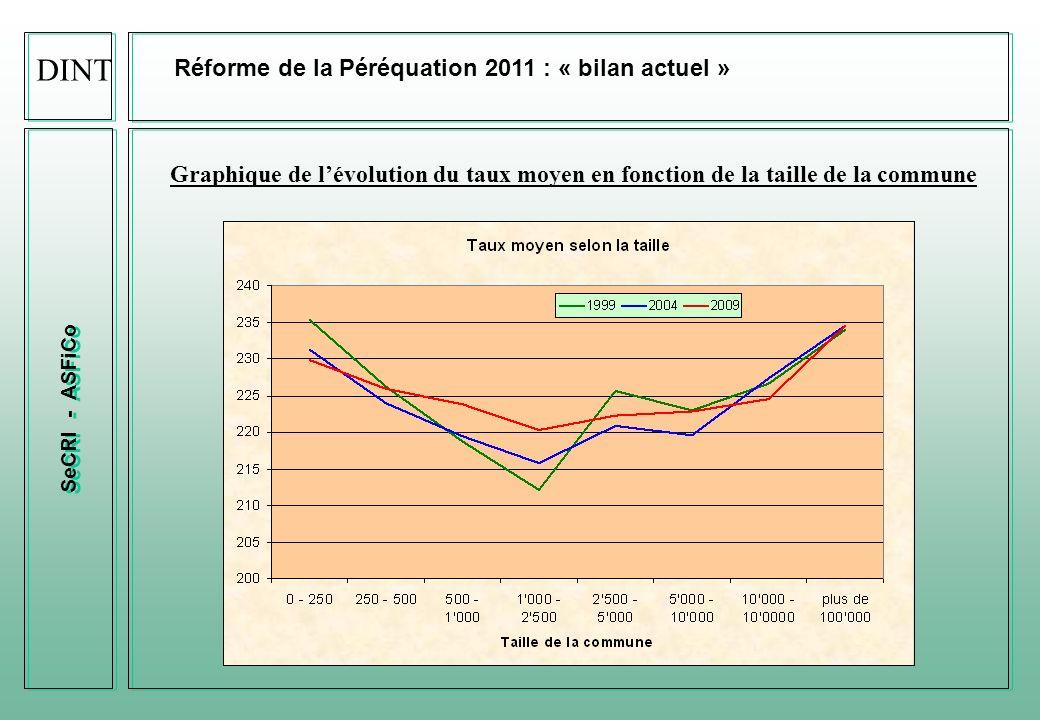 DINT Réforme de la Péréquation 2011 : « bilan actuel »