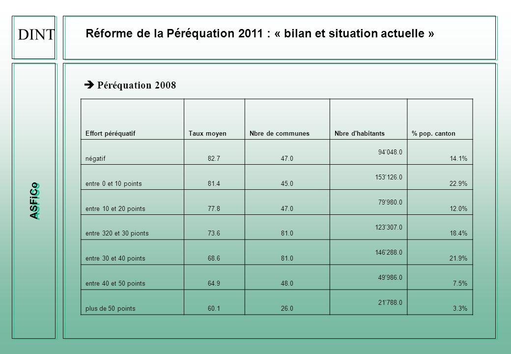 DINT Réforme de la Péréquation 2011 : « bilan et situation actuelle »
