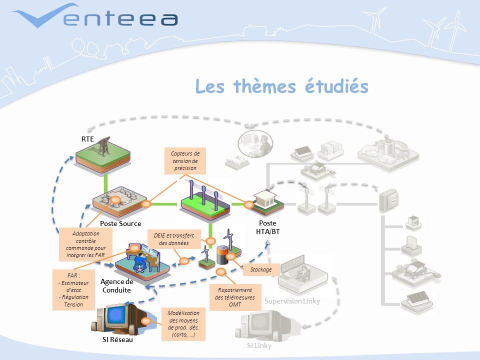 Les thèmes étudiés RTE Poste Source Poste HTA/BT Agence de Conduite