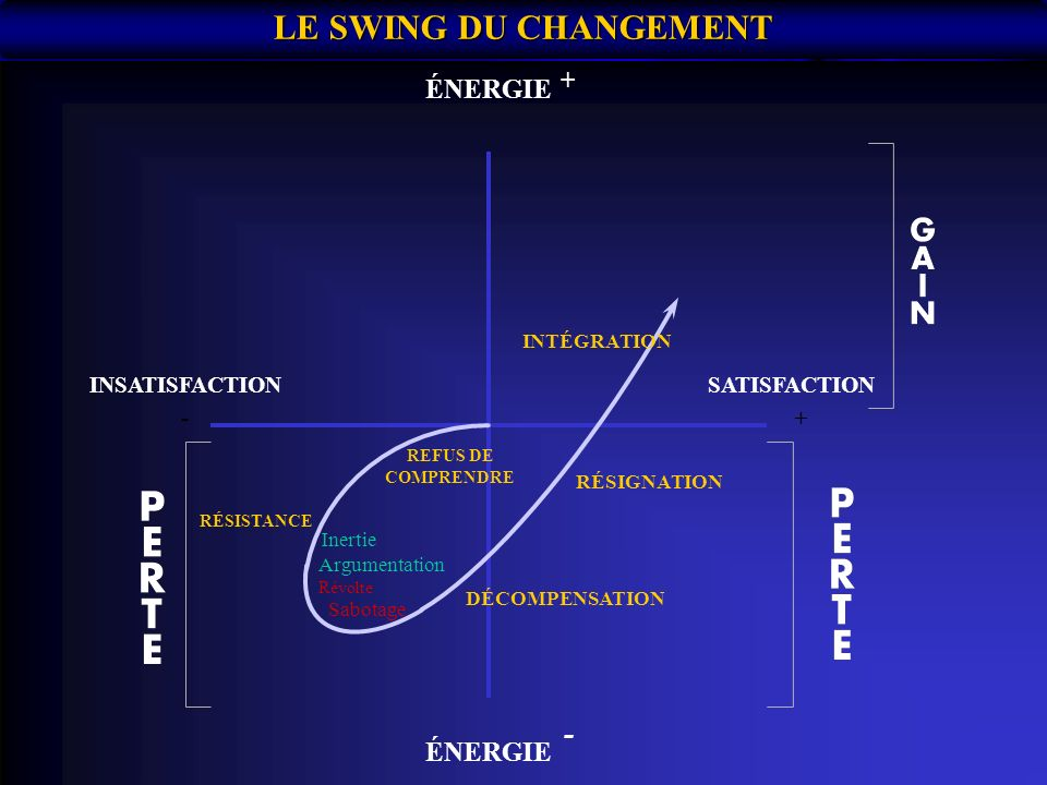 LE SWING DU CHANGEMENT - ÉNERGIE ÉNERGIE + INSATISFACTION SATISFACTION
