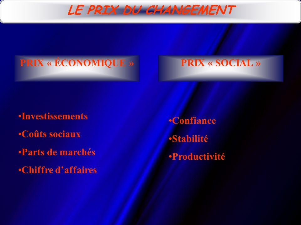 LE PRIX DU CHANGEMENT PRIX « ÉCONOMIQUE » PRIX « SOCIAL »