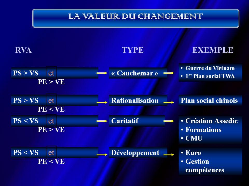 LA VALEUR DU CHANGEMENT