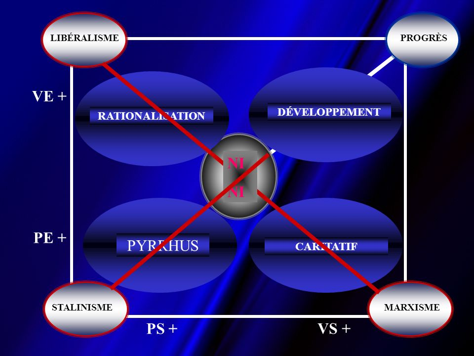 VE + NI PYRRHUS PE + PS + VS + DÉVELOPPEMENT RATIONALISATION CARITATIF