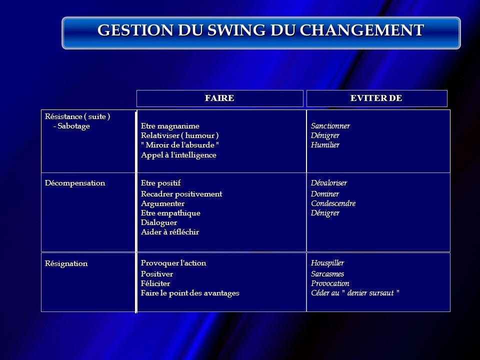 GESTION DU SWING DU CHANGEMENT