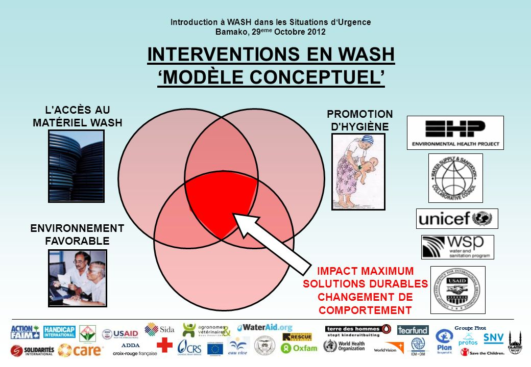 INTERVENTIONS EN WASH 'MODÈLE CONCEPTUEL'