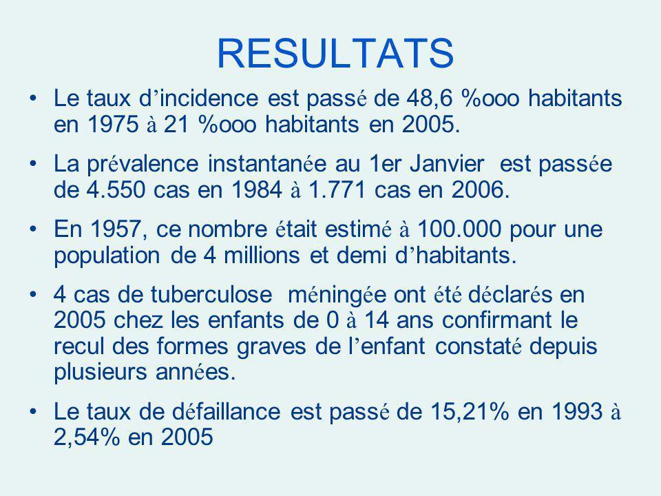 RESULTATS Le taux d'incidence est passé de 48,6 %ooo habitants en 1975 à 21 %ooo habitants en 2005.