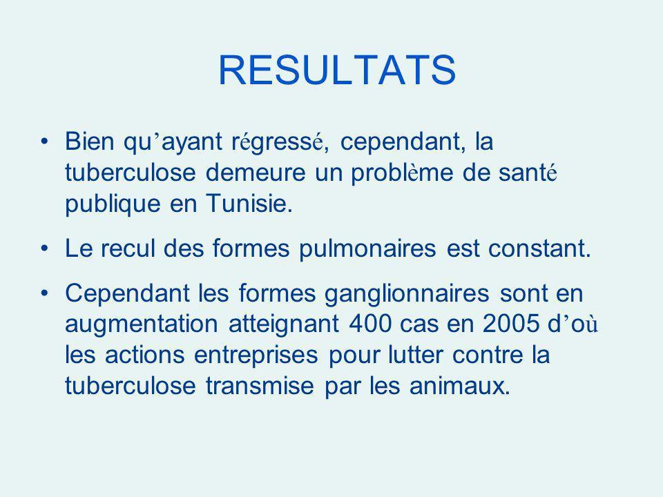 RESULTATS Bien qu'ayant régressé, cependant, la tuberculose demeure un problème de santé publique en Tunisie.