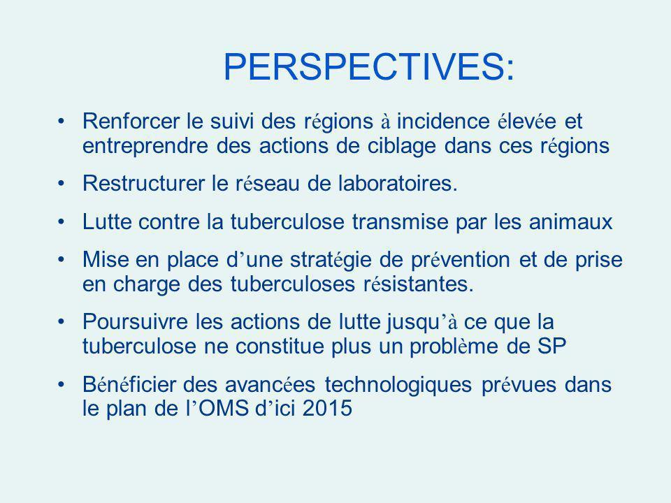 PERSPECTIVES: Renforcer le suivi des régions à incidence élevée et entreprendre des actions de ciblage dans ces régions.
