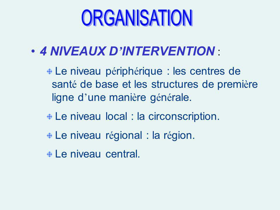 ORGANISATION 4 NIVEAUX D'INTERVENTION :