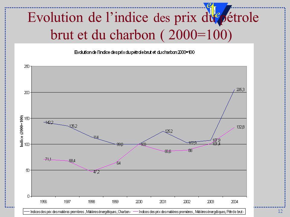 Evolution de l'indice des prix du pétrole brut et du charbon ( 2000=100)