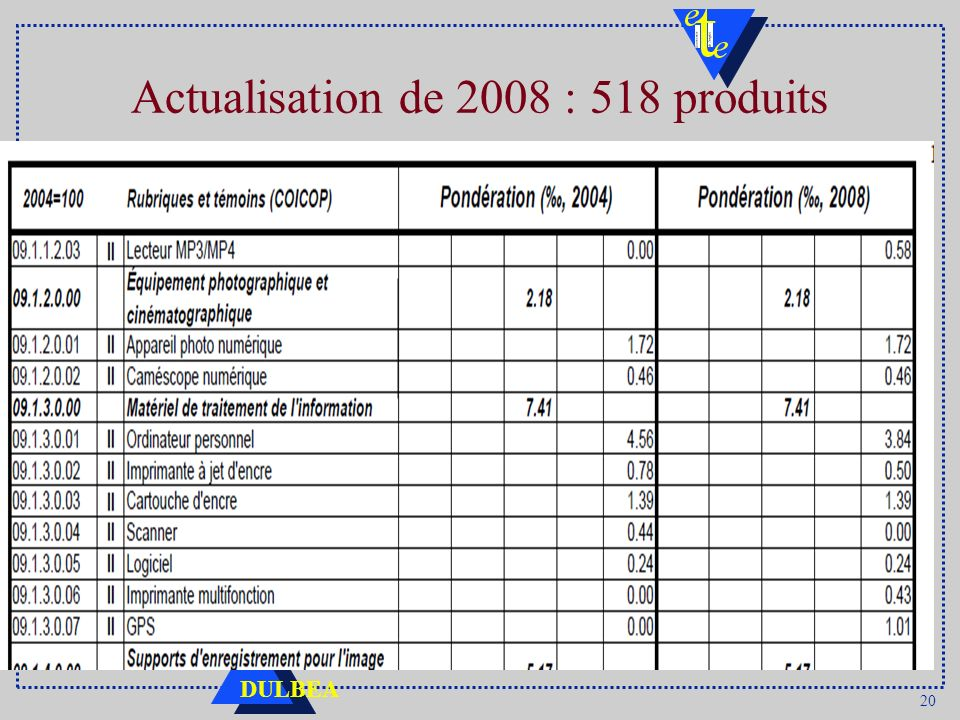 Actualisation de 2008 : 518 produits