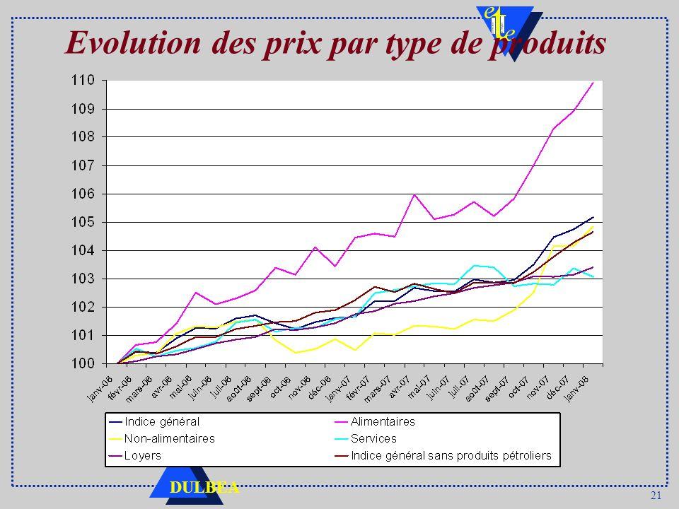 Evolution des prix par type de produits