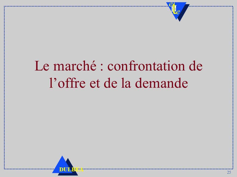 Le marché : confrontation de l'offre et de la demande