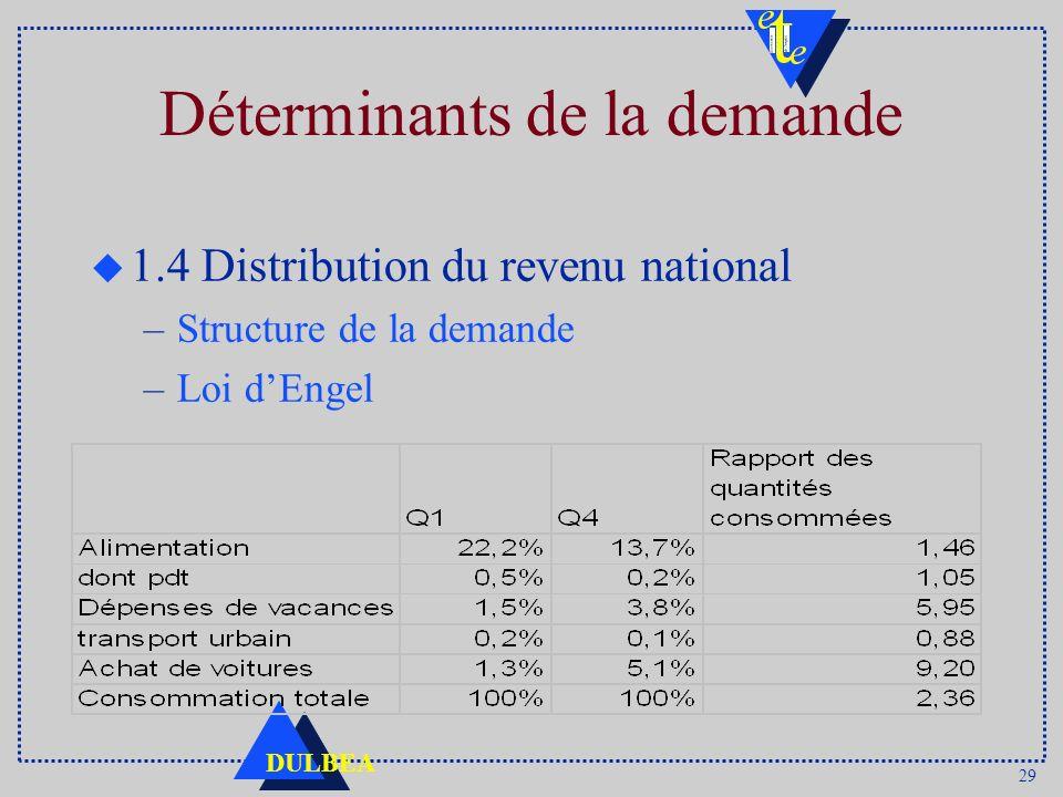 Déterminants de la demande