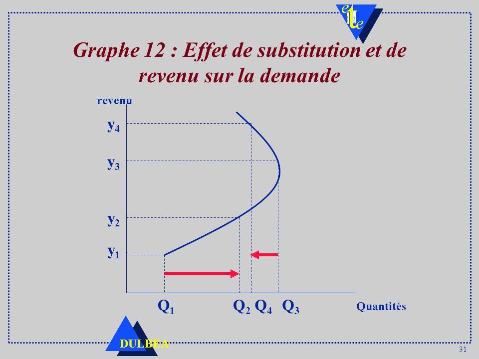 Graphe 12 : Effet de substitution et de revenu sur la demande