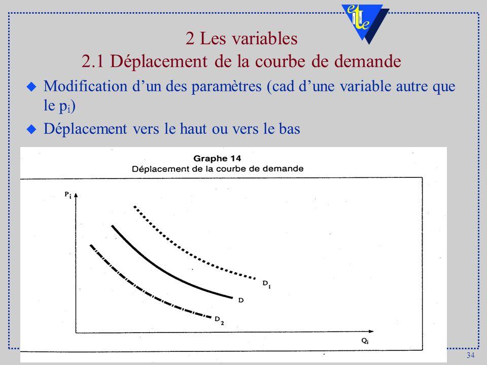 2 Les variables 2.1 Déplacement de la courbe de demande