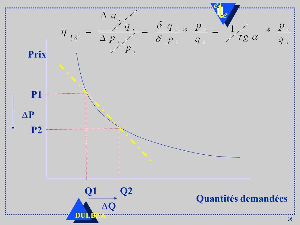 Prix P1 DP P2 Q1 Q2 Quantités demandées DQ