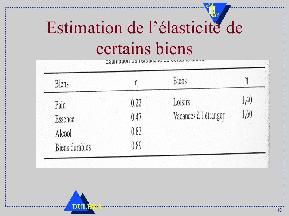Estimation de l'élasticité de certains biens