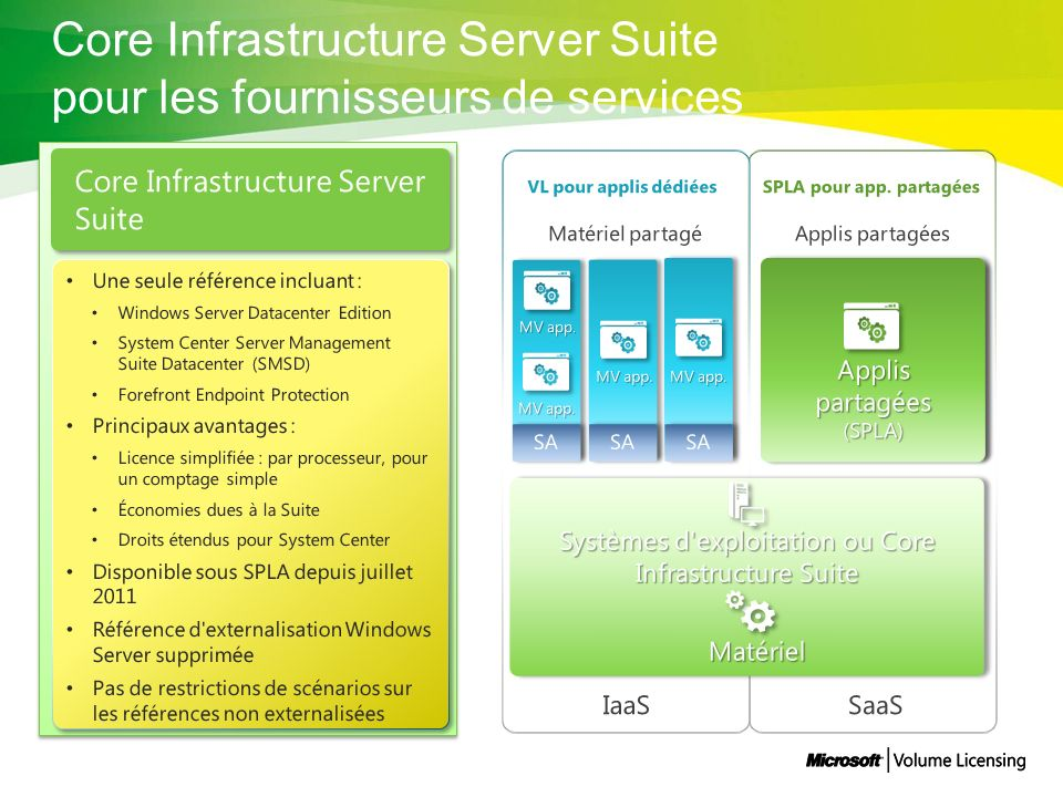 Core Infrastructure Server Suite pour les fournisseurs de services