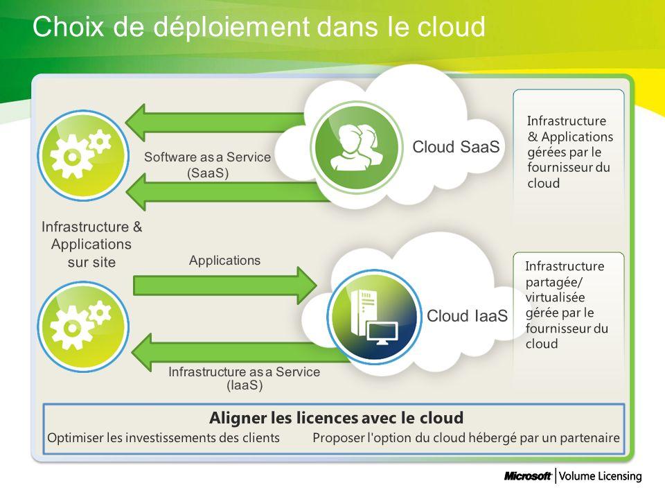 Choix de déploiement dans le cloud