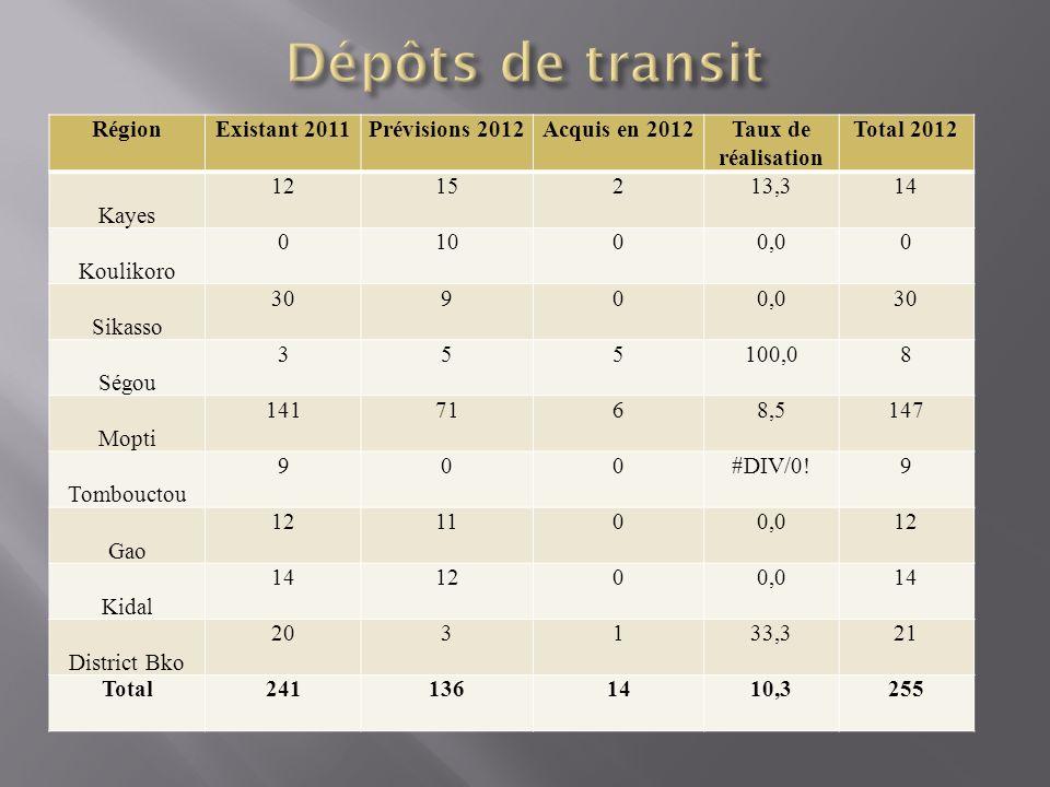 Dépôts de transit Région Existant 2011 Prévisions 2012 Acquis en 2012