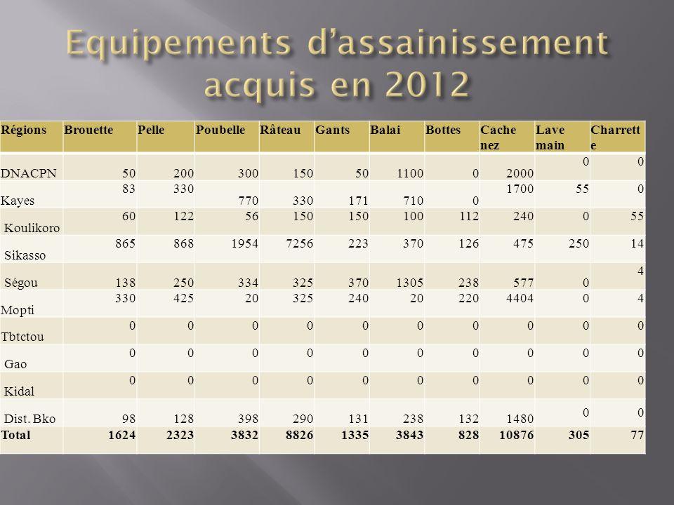 Equipements d'assainissement acquis en 2012