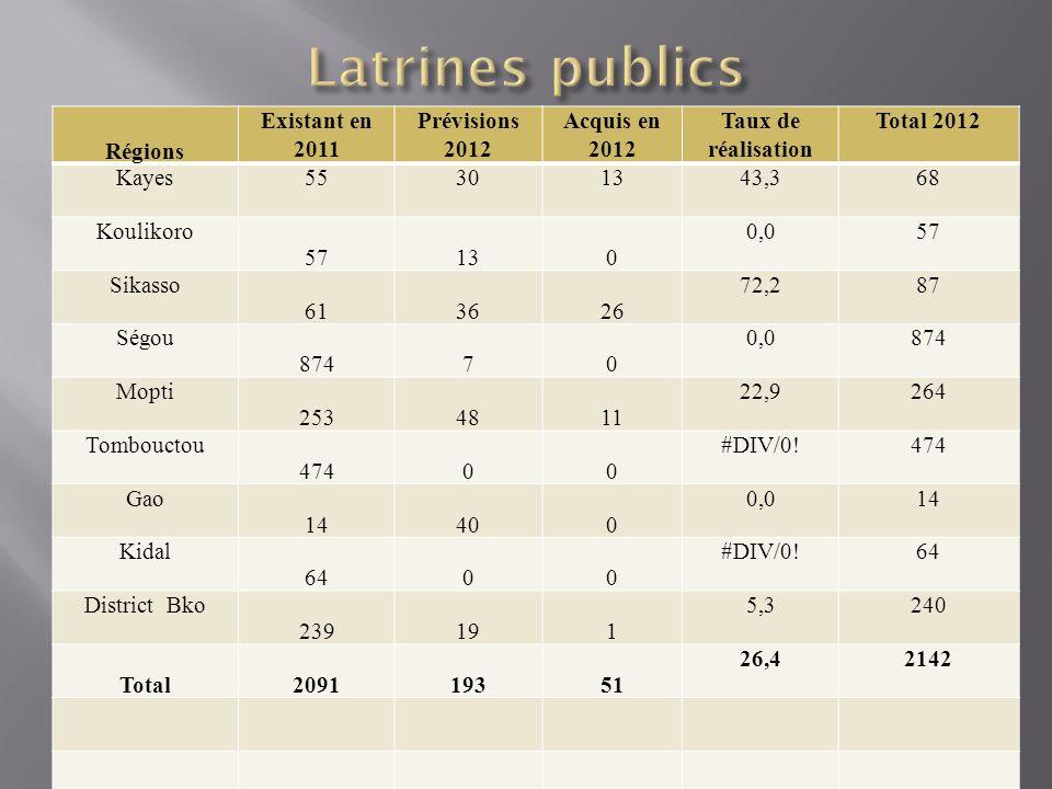 Latrines publics Régions Existant en 2011 Prévisions 2012