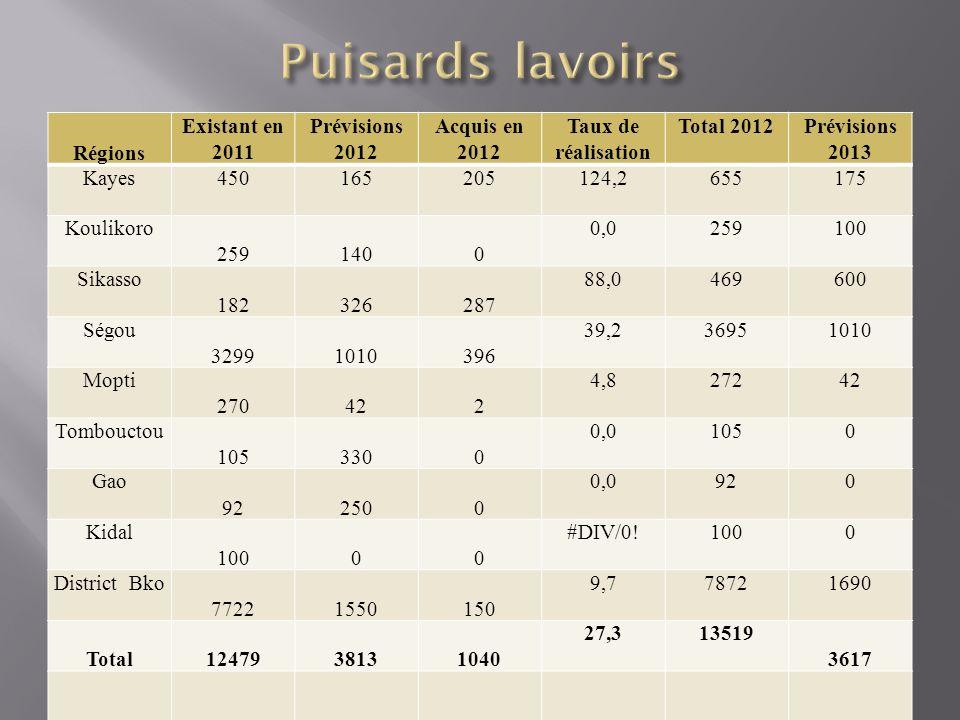 Puisards lavoirs Régions Existant en 2011 Prévisions 2012