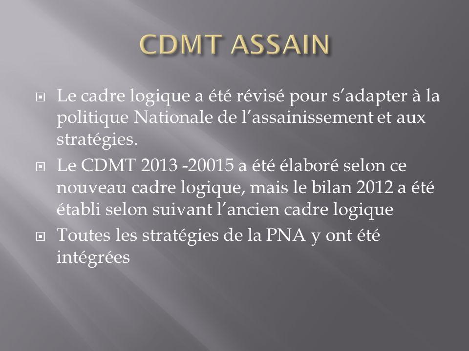 CDMT ASSAIN Le cadre logique a été révisé pour s'adapter à la politique Nationale de l'assainissement et aux stratégies.