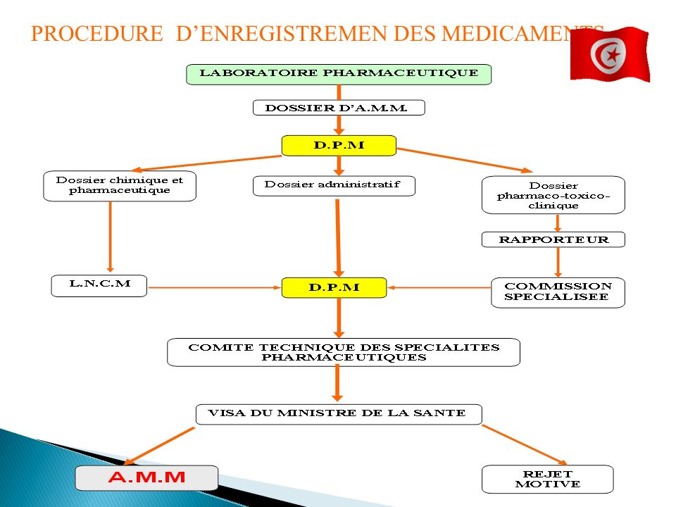 PROCEDURE D'ENREGISTREMEN DES MEDICAMENTS