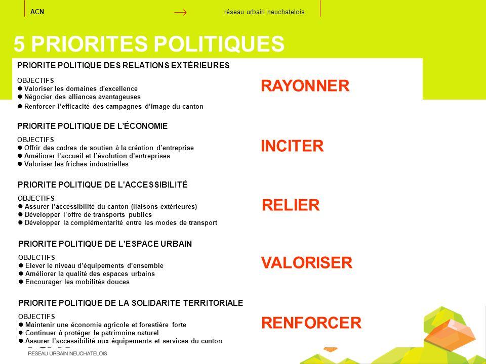 5 PRIORITES POLITIQUES RAYONNER INCITER RELIER VALORISER RENFORCER