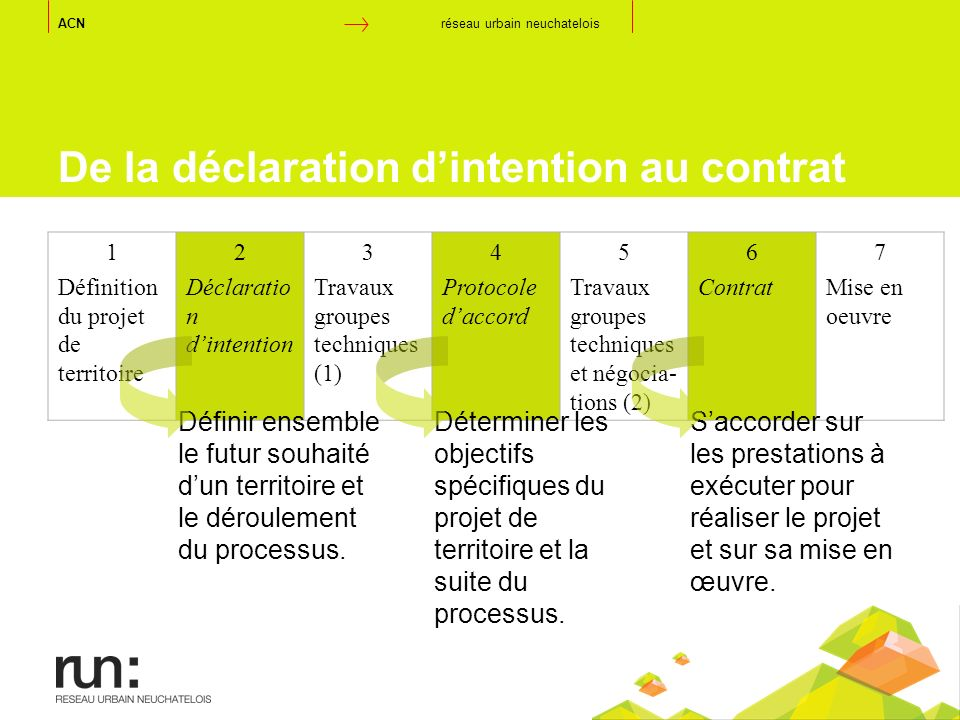 De la déclaration d'intention au contrat