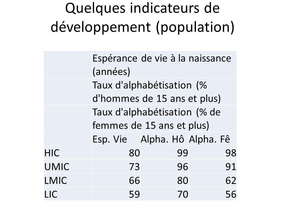 Quelques indicateurs de développement (population)