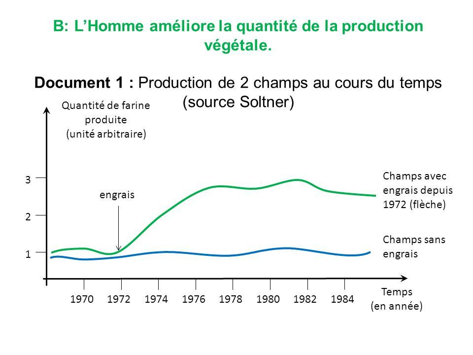 B: L'Homme améliore la quantité de la production végétale.