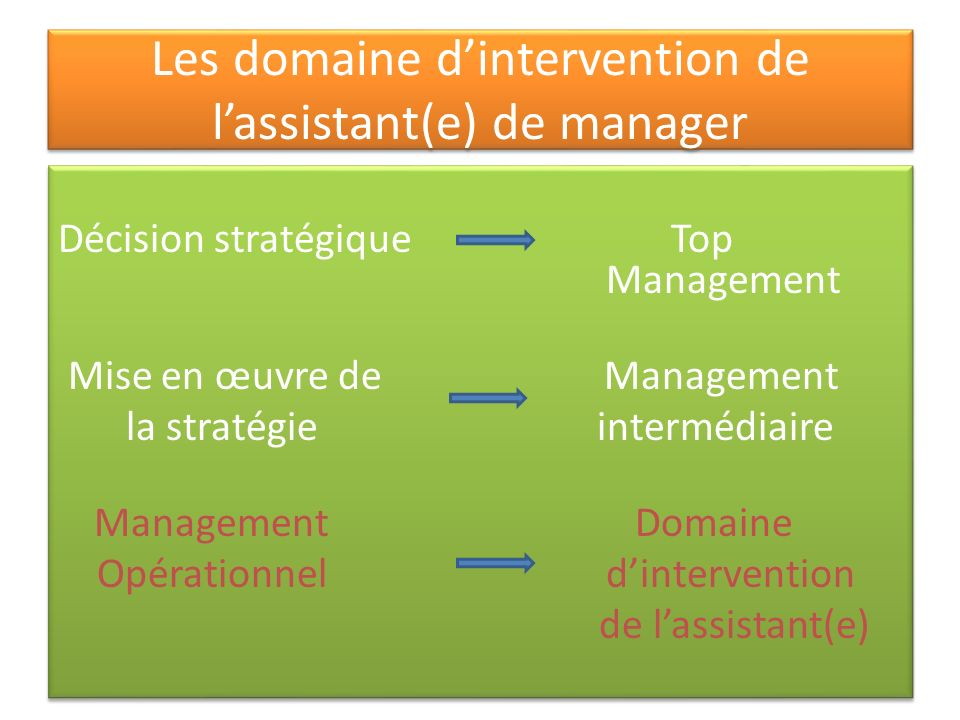 Les domaine d'intervention de l'assistant(e) de manager