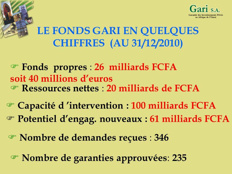 LE FONDS GARI EN QUELQUES CHIFFRES (AU 31/12/2010)