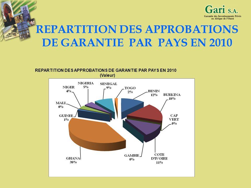 REPARTITION DES APPROBATIONS DE GARANTIE PAR PAYS EN 2010