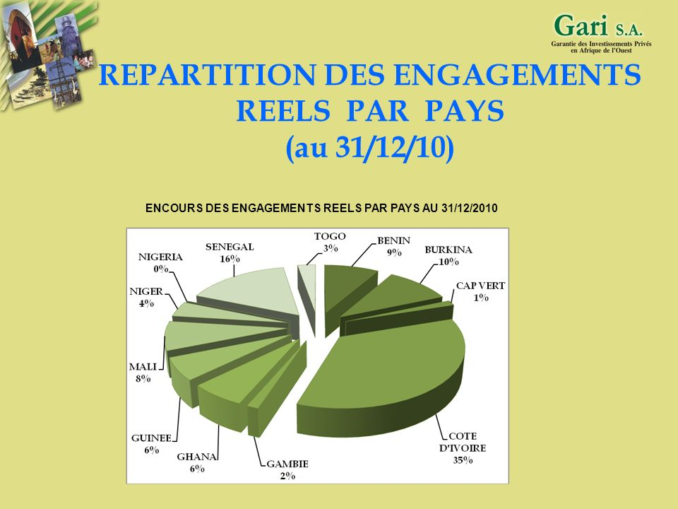 REPARTITION DES ENGAGEMENTS REELS PAR PAYS