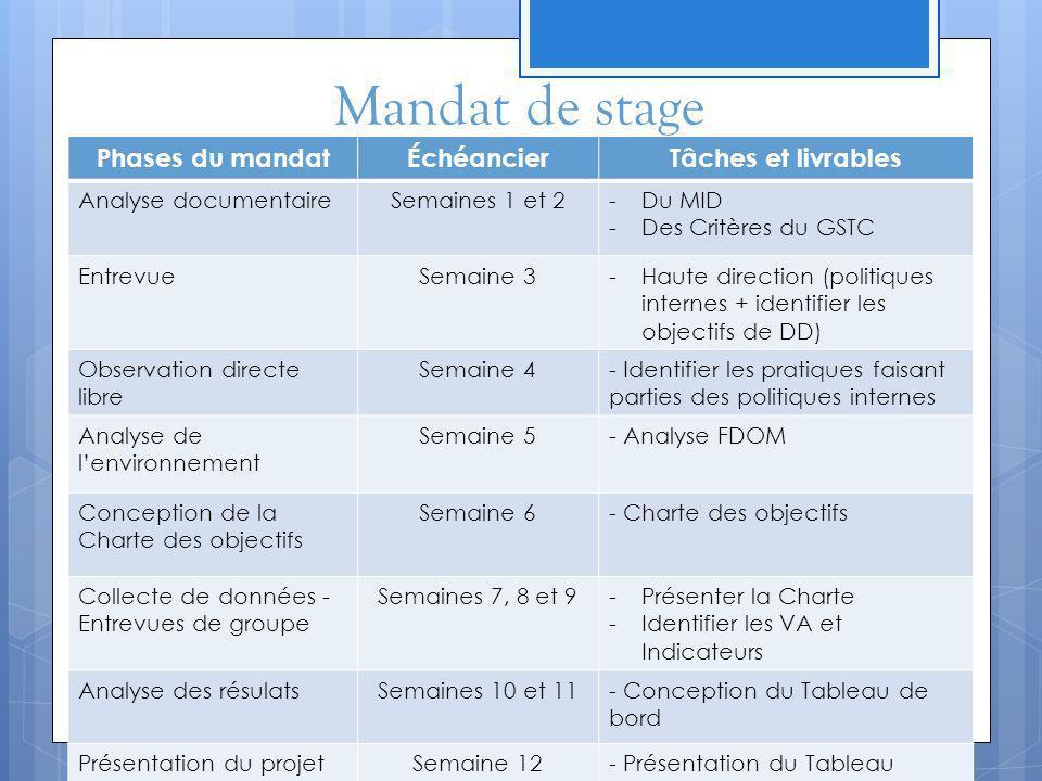 Mandat de stage Phases du mandat Échéancier Tâches et livrables
