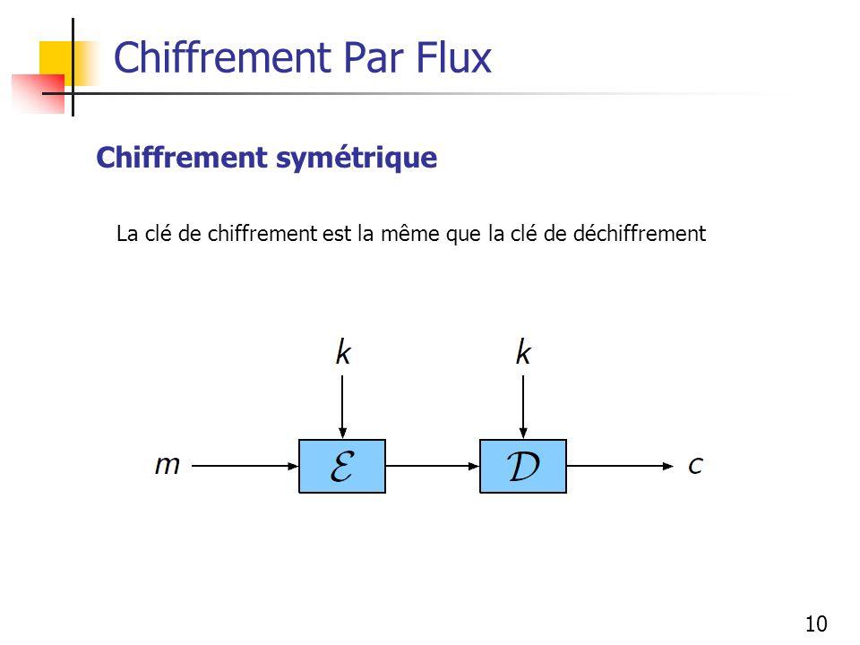Chiffrement Par Flux Chiffrement symétrique