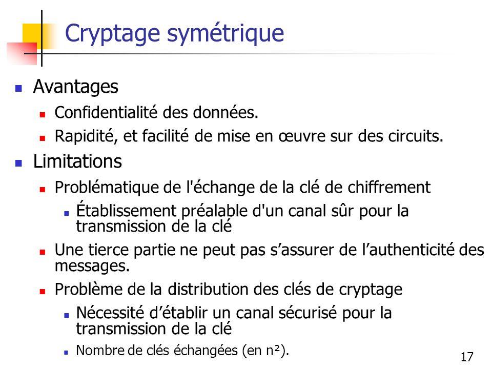 Cryptage symétrique Avantages Limitations Confidentialité des données.