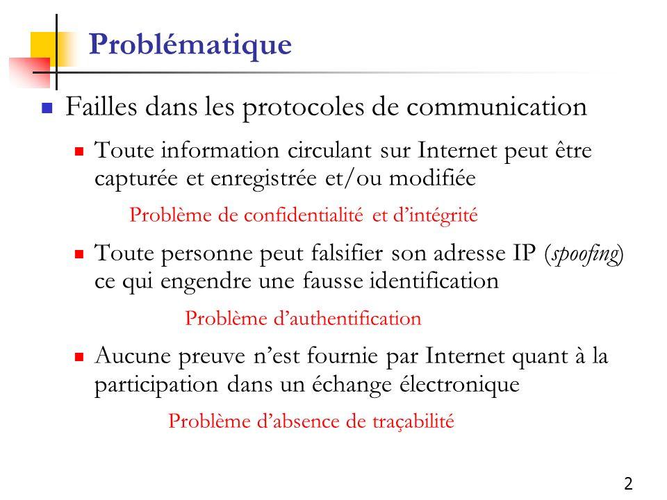 Problématique Failles dans les protocoles de communication