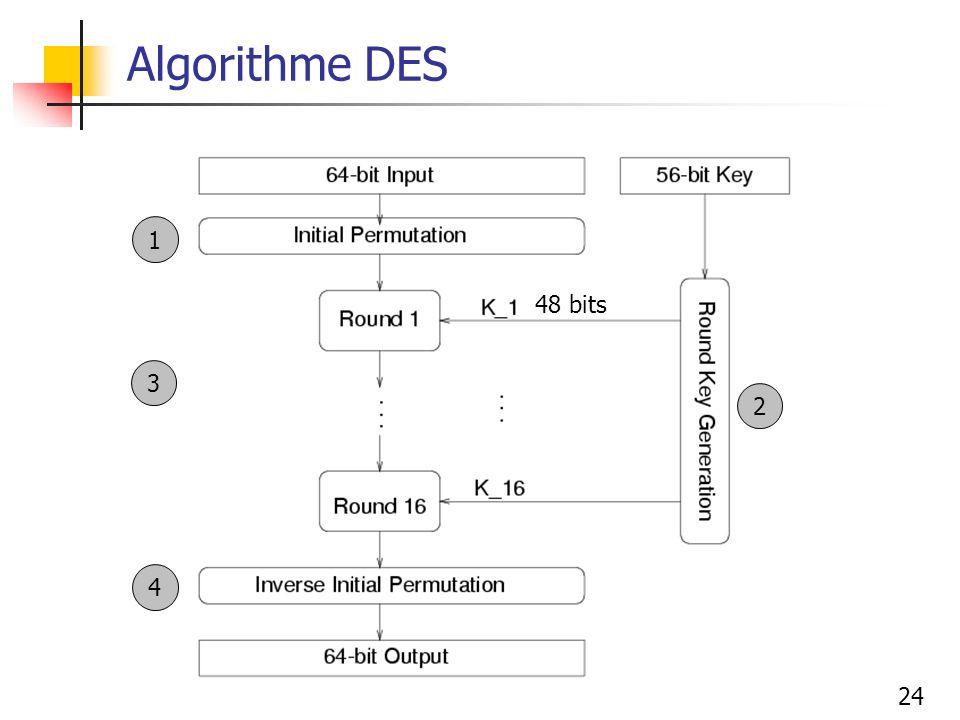 Algorithme DES 1 48 bits 3 2 4