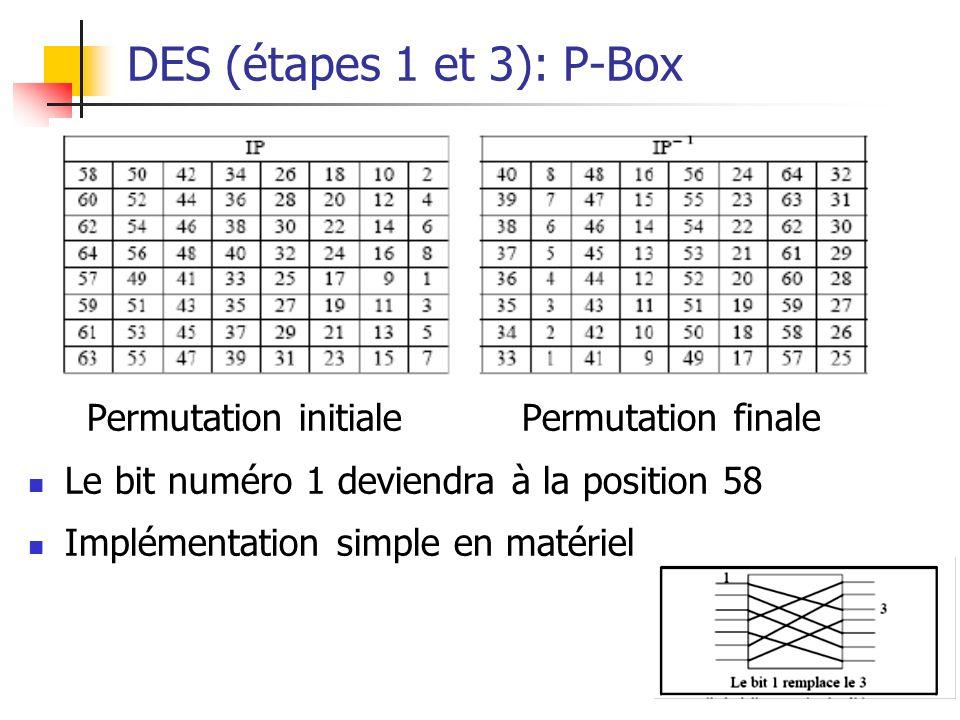DES (étapes 1 et 3): P-Box Permutation initiale Permutation finale