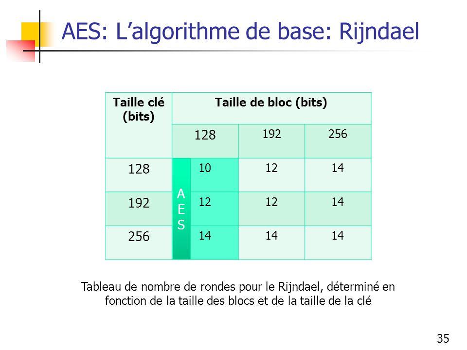 AES: L'algorithme de base: Rijndael