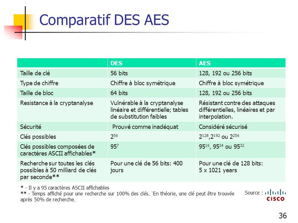 Comparatif DES AES DES AES Taille de clé 56 bits 128, 192 ou 256 bits