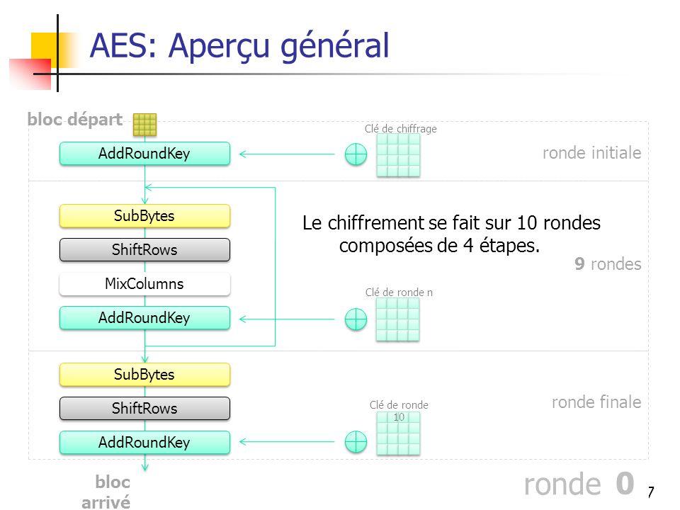 AES: Aperçu général ronde 7 2 4 1 3 6 9 8 5