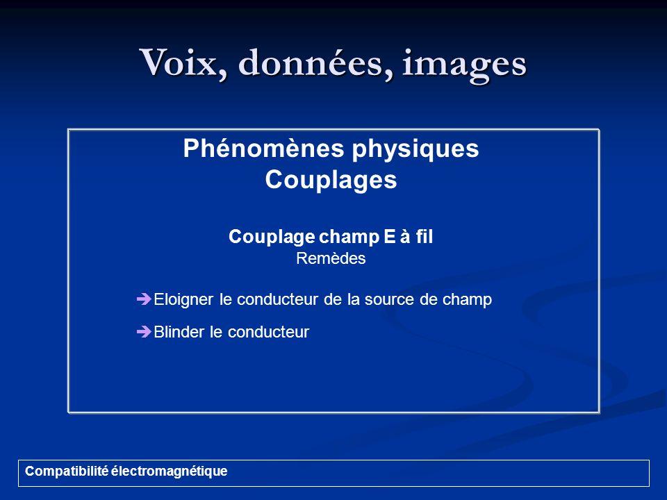 Voix, données, images Couplages Couplage champ E à fil